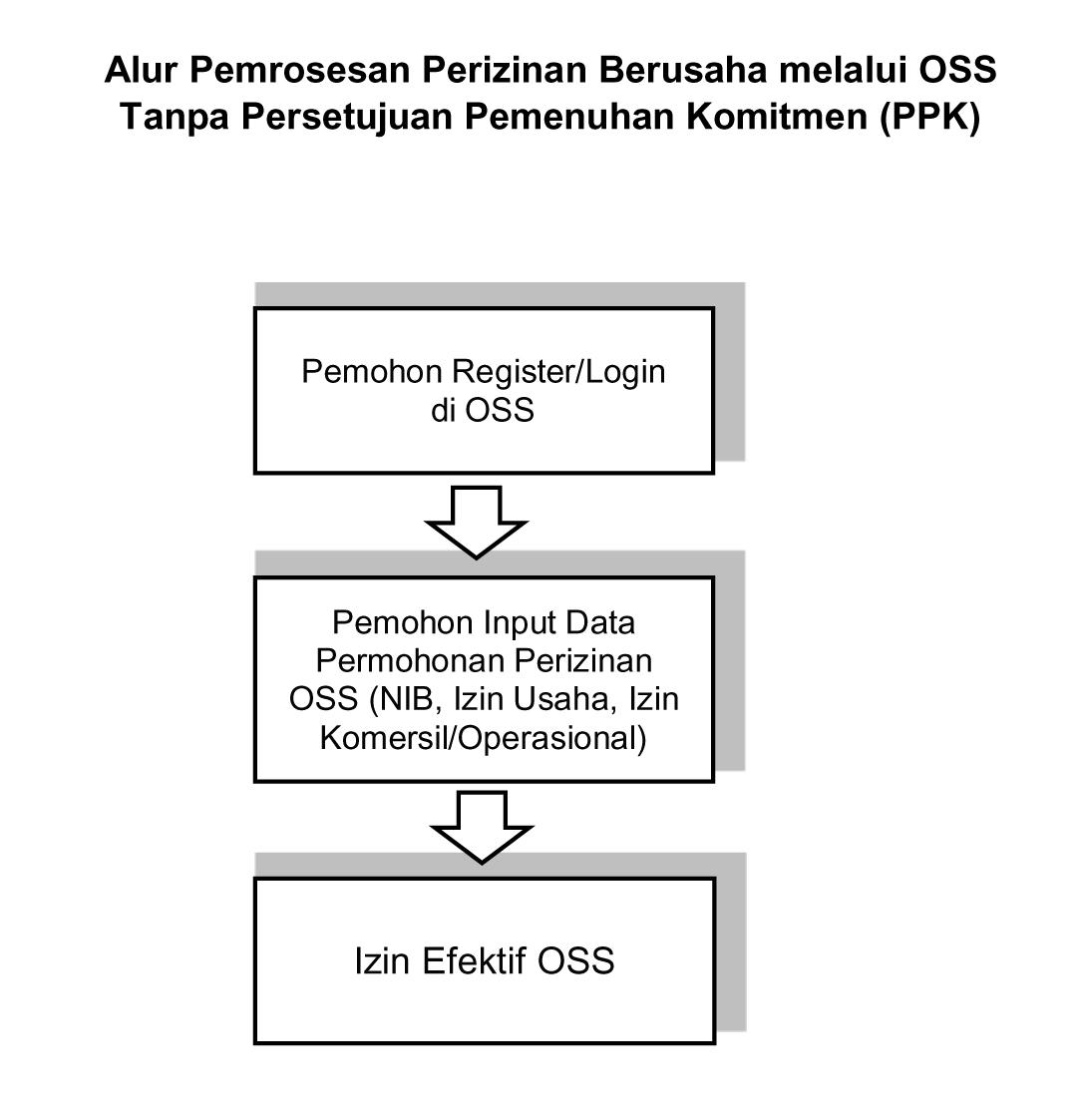 OSS Tanpa PPK.jpg